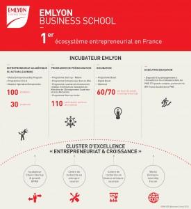 EMLyon-Infographie Chiffres clÇs Incubateur